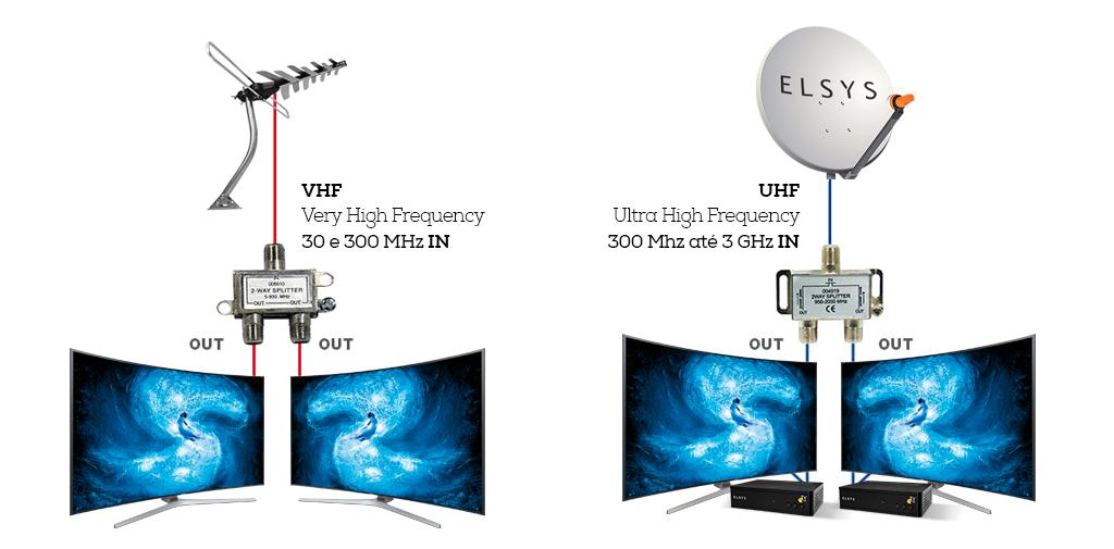 Diferença entre UHF e VHF